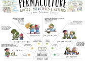 Permaculture Principles Poster photo