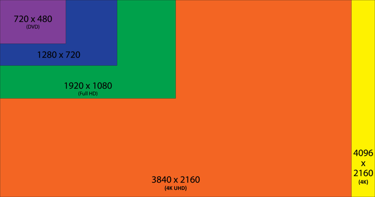 apple tv 1440p vs 1080p ophoctitant