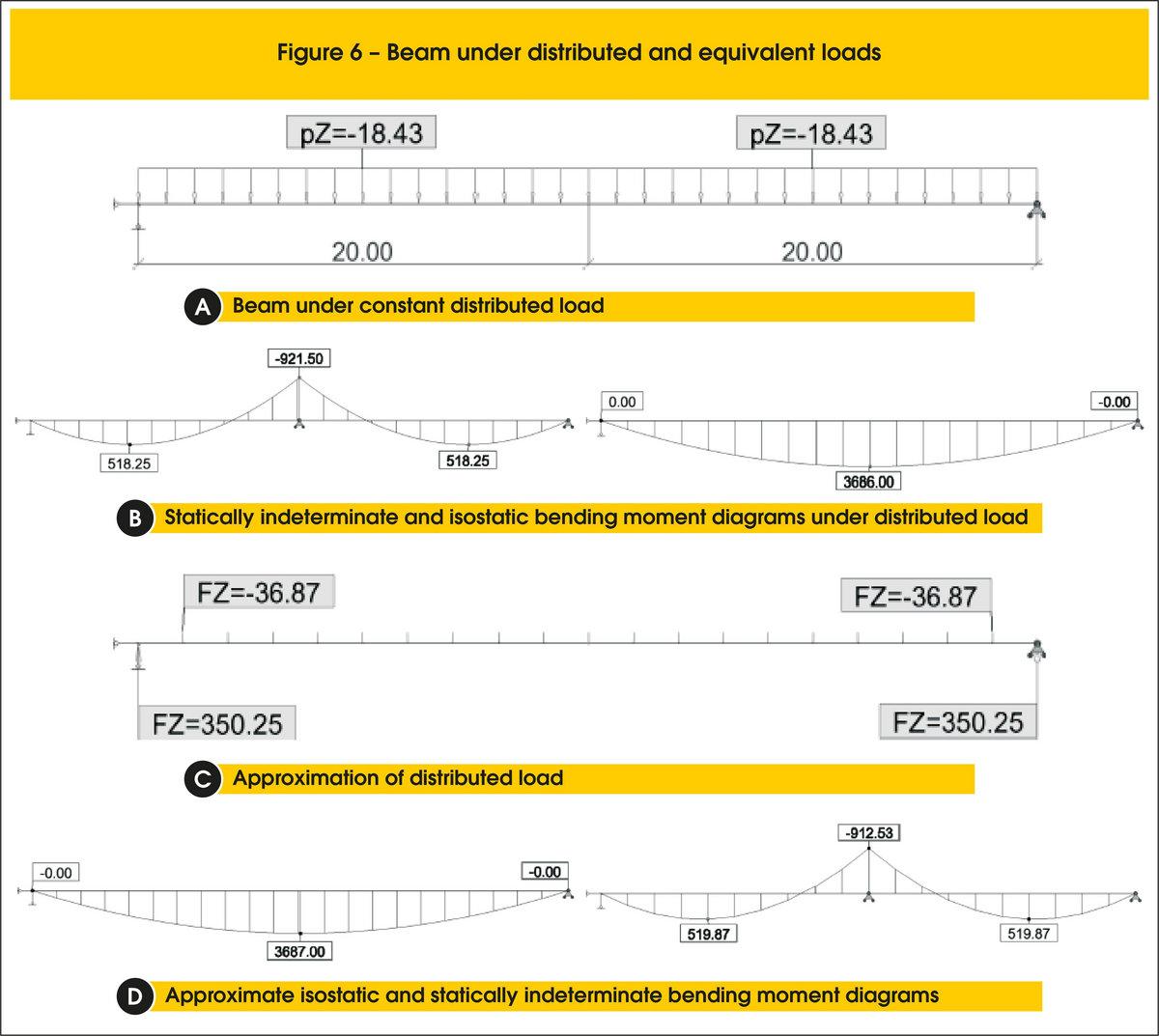 Area Moment Method For Beam Deflection Pdf Download | haukeecurilis