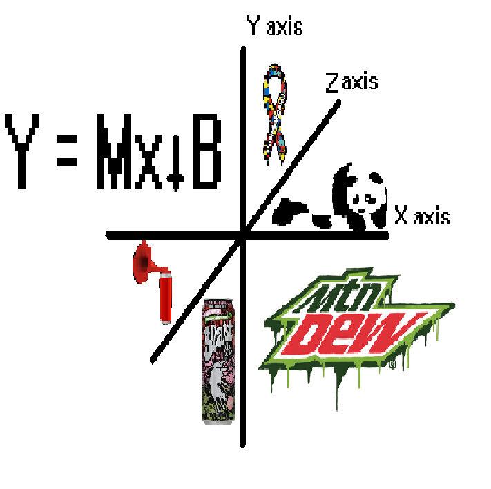 Y= Mx + b | Mxb Rvrgvs