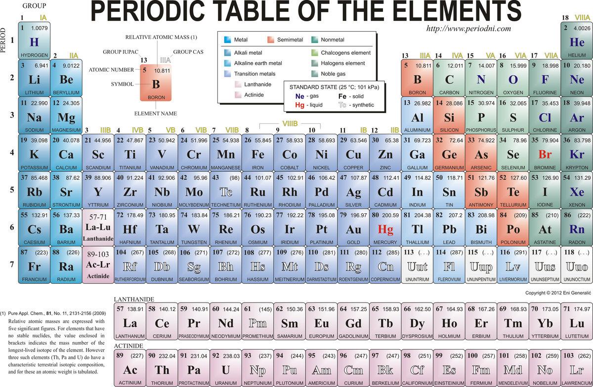 Avart Sarni Chemistry Pdf Download | iclomipa