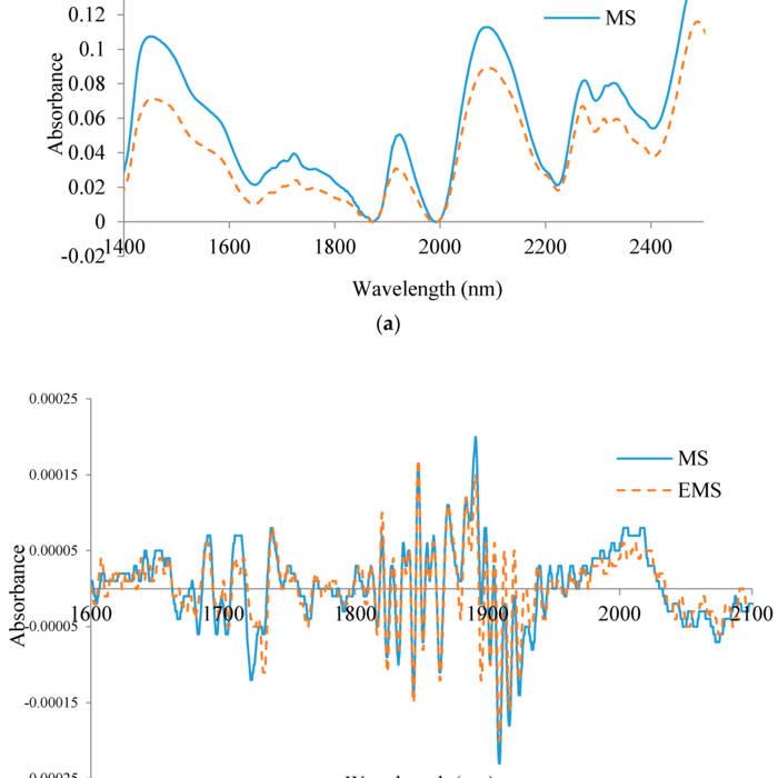 Discrete Time Signal Processing 3rd Edition Pdf