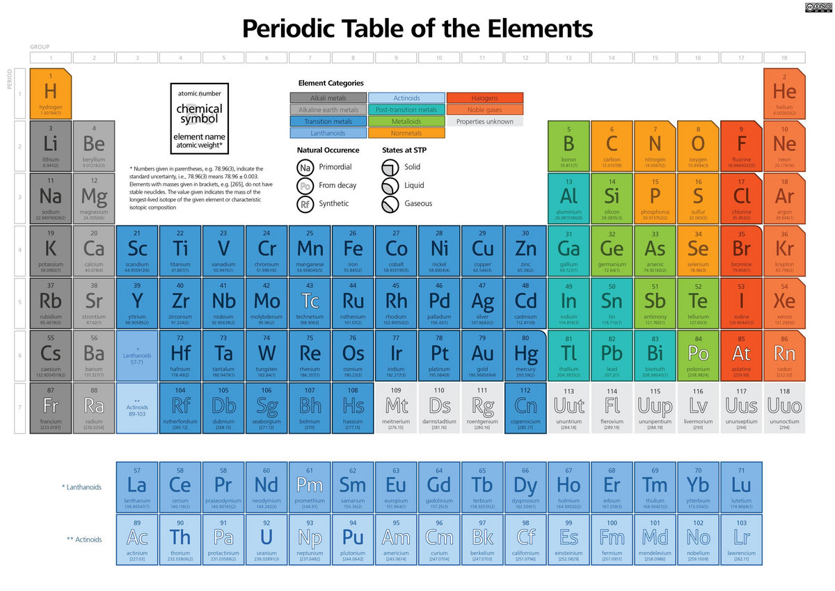Mendeleev periodic table pdf download probsetilitcess mendeleev periodic table pdf download gamestrikefo Images