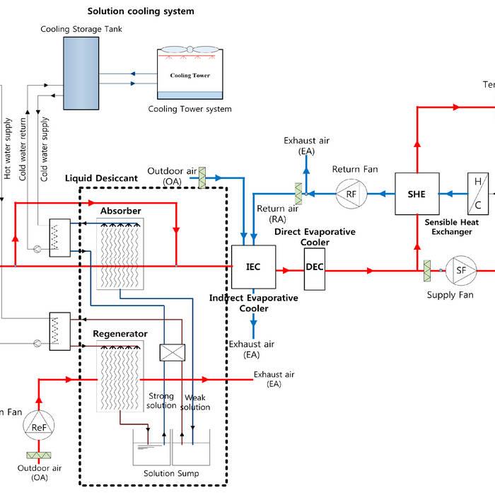 Systems and handbook equipment pdf hvac ashrae
