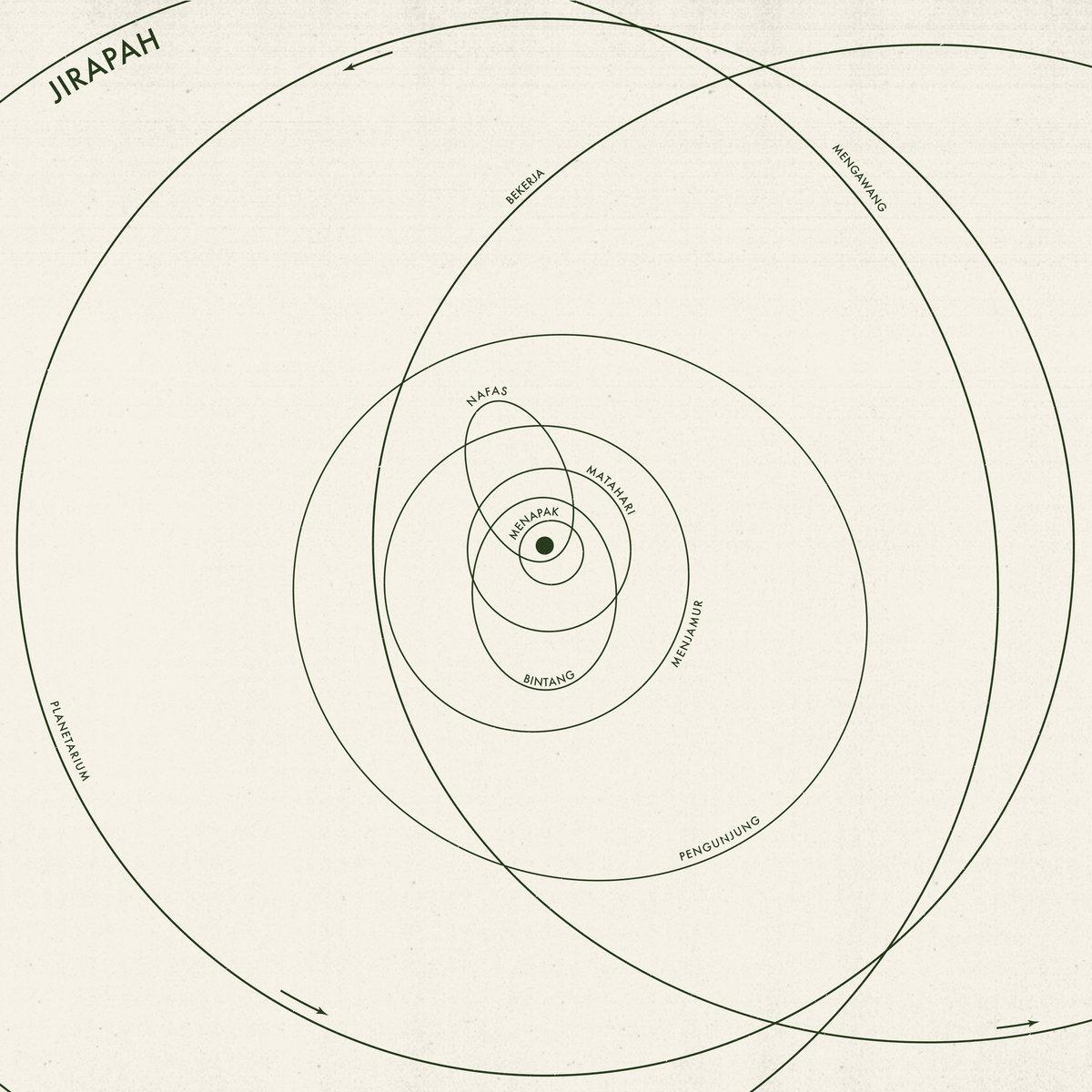 JIRAPAH – Planetarium