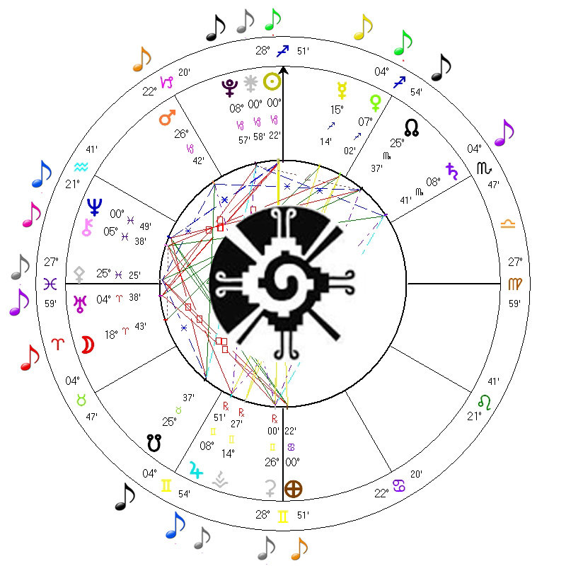 Your Birth Chart Transits Mayan Time Signature Musically